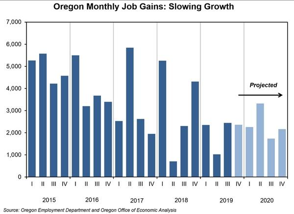 A Graphical Representation Of Oregon Job Industrial Growth.